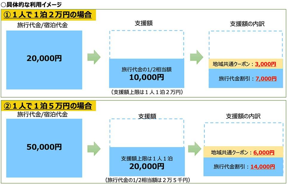 GoToトラベルキャンペーン 具体的なイメージ ①1人で1泊2万円の場合 ②1人で1泊5万円の場合